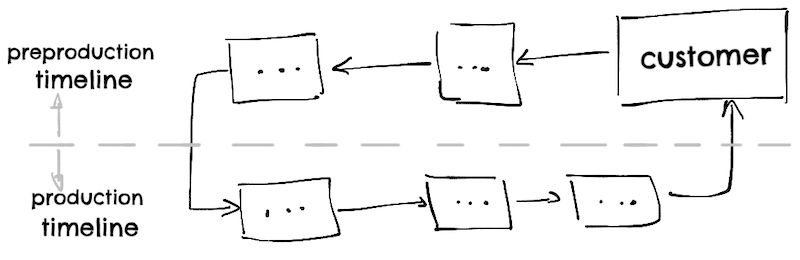 Value stream map with preproduction