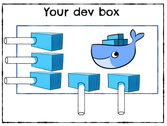 How to Docker Compose a developer environment: an open