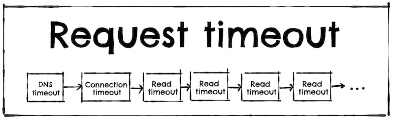 Asynchronous HTTP client timeouts